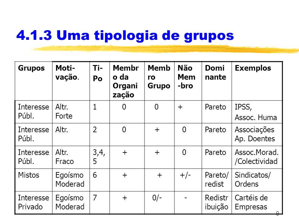 9 4.1.3 Uma tipologia de grupos GruposMoti- vação.