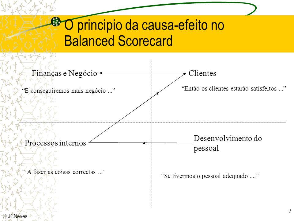 © JCNeves 2 O principio da causa-efeito no Balanced Scorecard Desenvolvimento do pessoal Processos internos Clientes Finanças e Negócio Se tivermos o