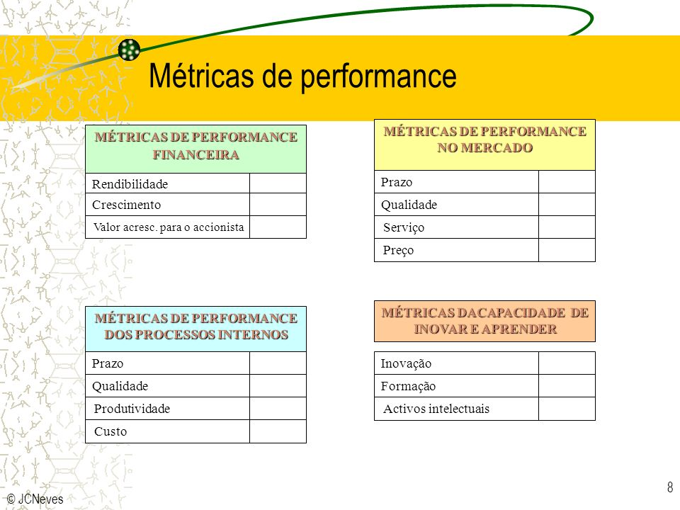 © JCNeves 8 MÉTRICAS DE PERFORMANCE FINANCEIRA Rendibilidade Crescimento Valor acresc. para o accionista MÉTRICAS DE PERFORMANCE NO MERCADO Prazo Qual