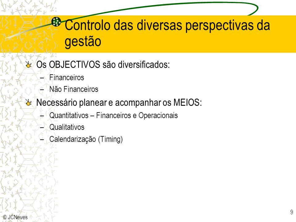 © JCNeves 9 Controlo das diversas perspectivas da gestão Os OBJECTIVOS são diversificados: –Financeiros –Não Financeiros Necessário planear e acompanh