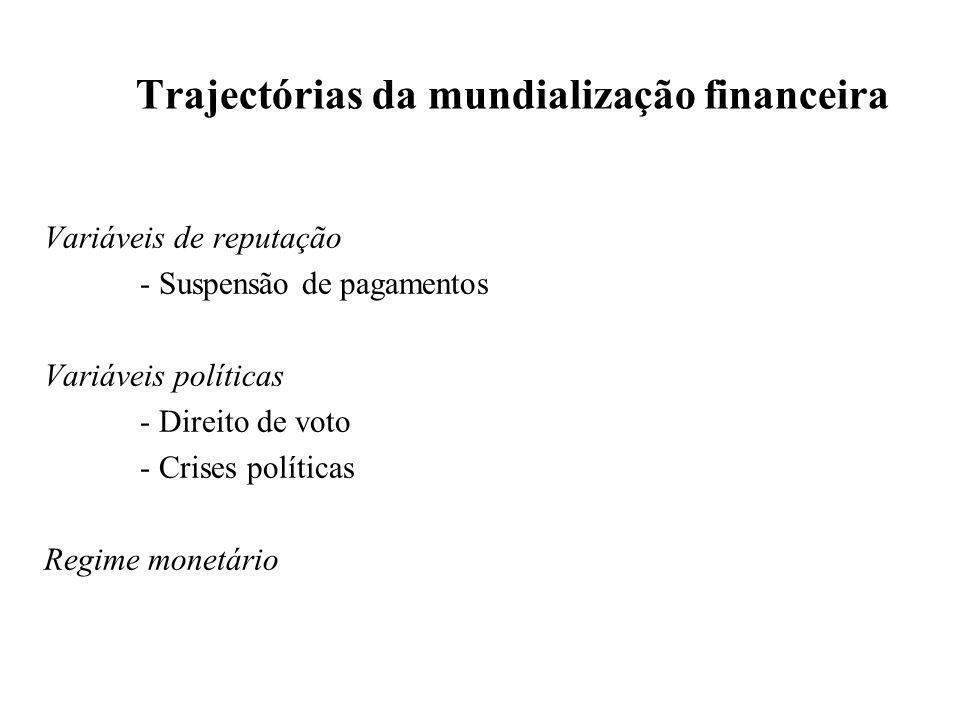Trajectórias da mundialização financeira Variáveis de reputação - Suspensão de pagamentos Variáveis políticas - Direito de voto - Crises políticas Reg