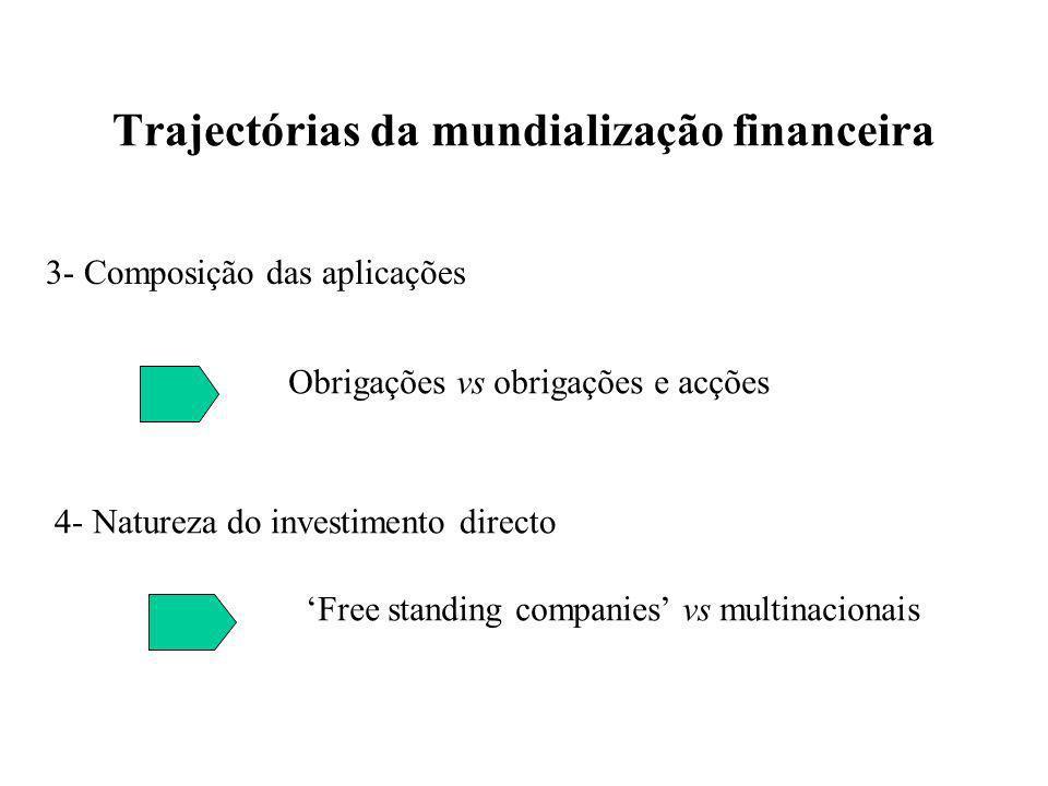 Trajectórias da mundialização financeira 3- Composição das aplicações Obrigações vs obrigações e acções 4- Natureza do investimento directo Free standing companies vs multinacionais