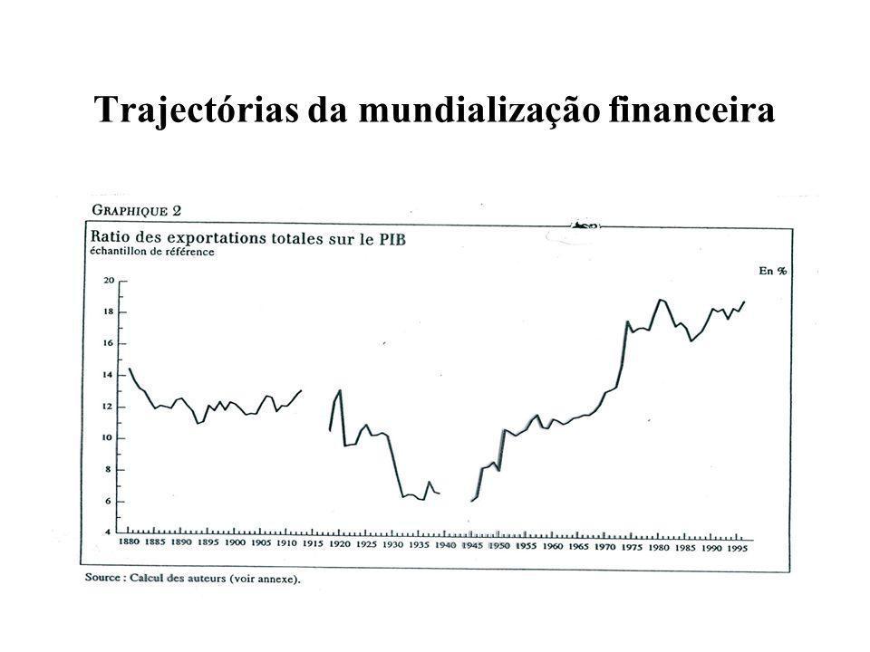 Trajectórias da mundialização financeira Questão: Que diferenças entre as características da integração financeira em finais do século XIX e finais do século XX.