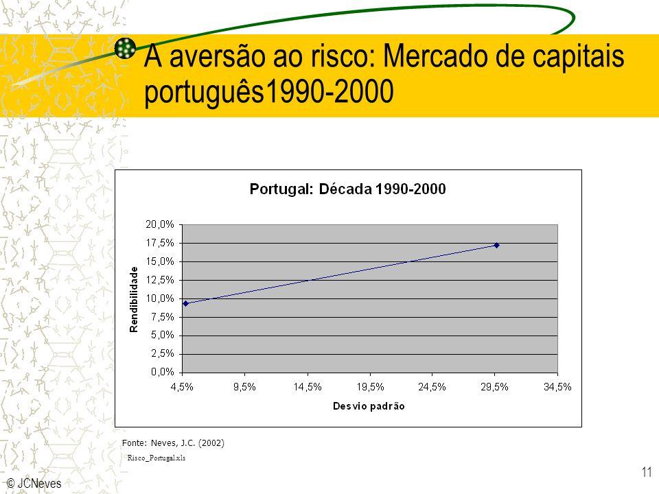 © JCNeves 11 A aversão ao risco: Mercado de capitais português1990-2000 Risco_Portugal.xls Fonte: Neves, J.C. (2002)
