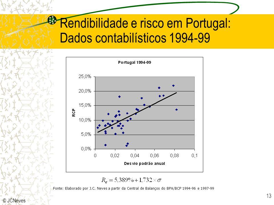 © JCNeves 13 Rendibilidade e risco em Portugal: Dados contabilísticos 1994-99 Fonte: Elaborado por J.C. Neves a partir da Central de Balanços do BPA/B