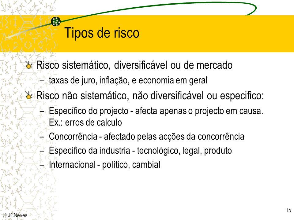 © JCNeves 15 Tipos de risco Risco sistemático, diversificável ou de mercado –taxas de juro, inflação, e economia em geral Risco não sistemático, não d