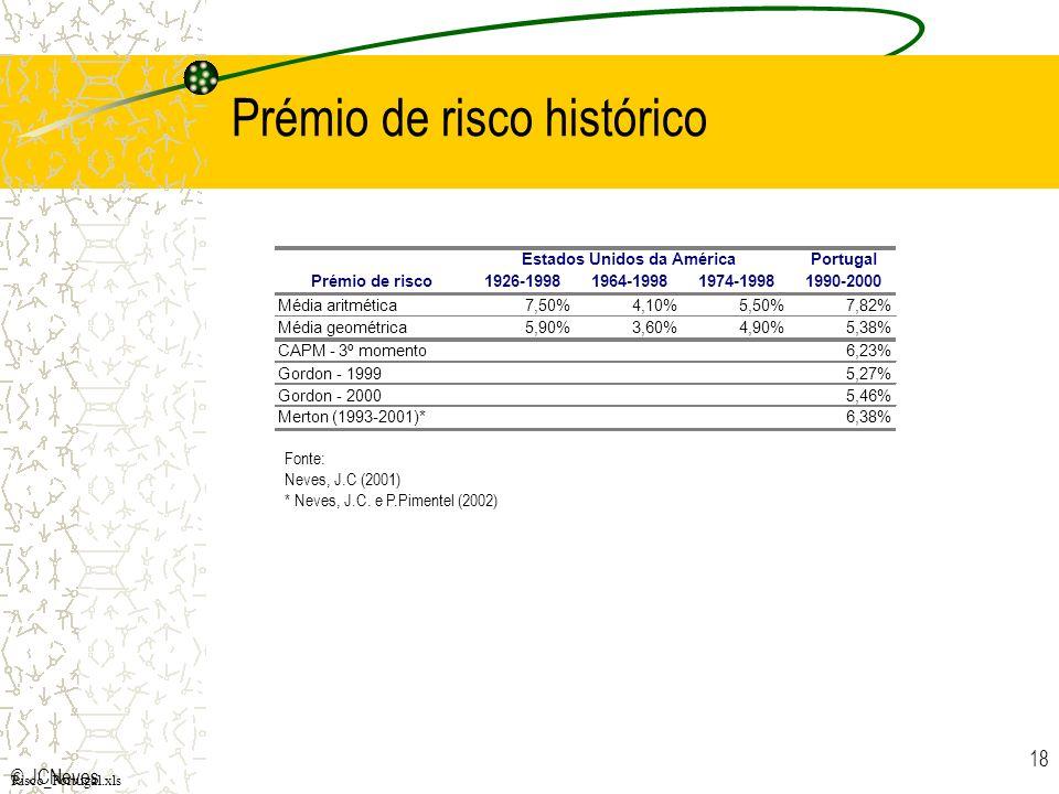 © JCNeves 18 Prémio de risco histórico Risco_Portugal.xls Fonte: Neves, J.C (2001) * Neves, J.C. e P.Pimentel (2002) Portugal Prémio de risco1926-1998