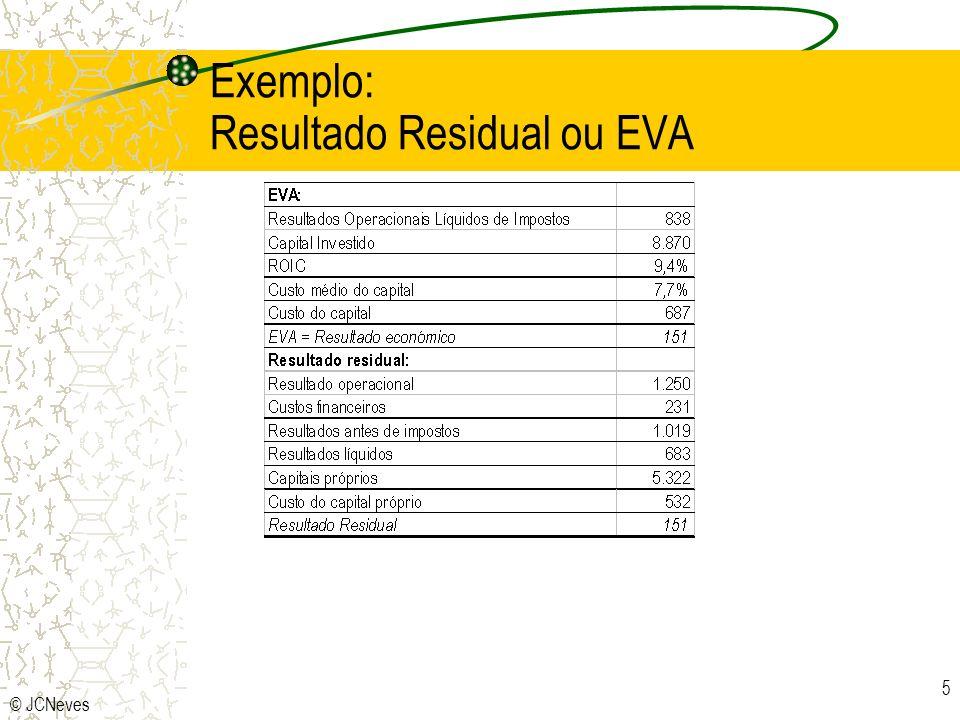 © JCNeves 5 Exemplo: Resultado Residual ou EVA