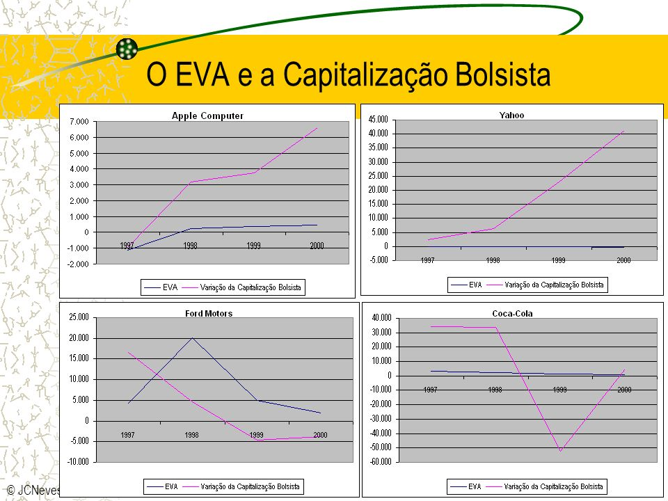 8 A estimativa do custo do capital