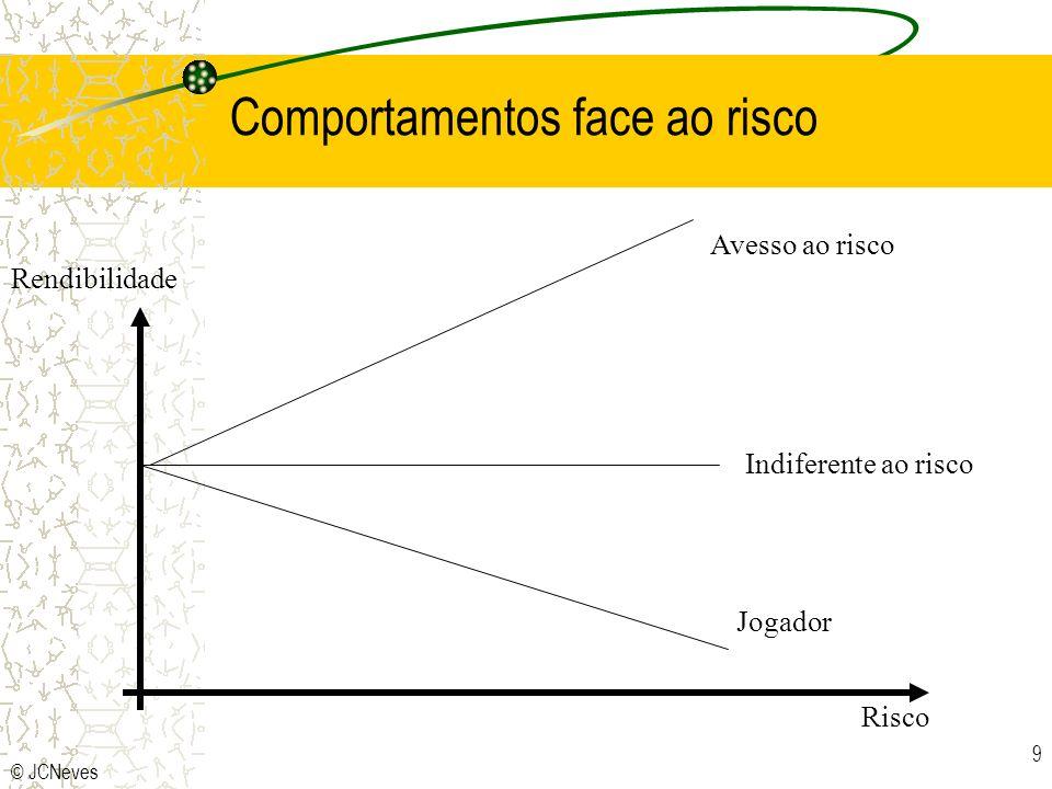© JCNeves 9 Comportamentos face ao risco Risco Rendibilidade Avesso ao risco Indiferente ao risco Jogador