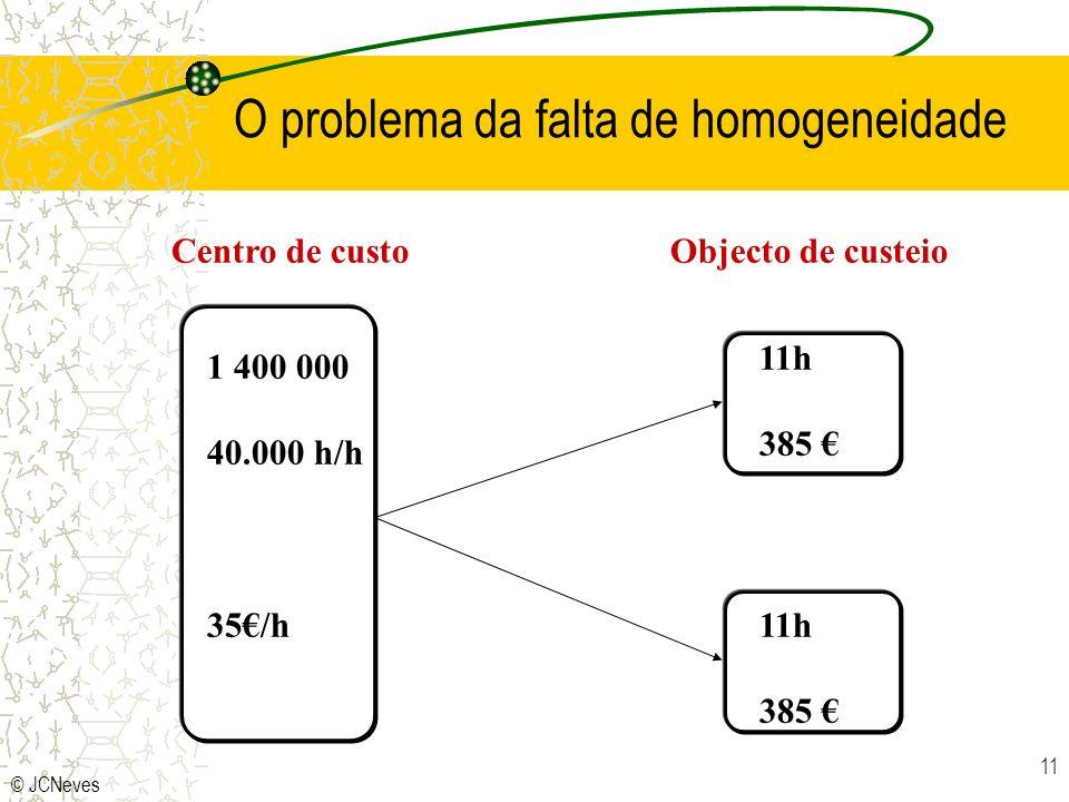© JCNeves 11 O problema da falta de homogeneidade Centro de custoObjecto de custeio 1 400 000 40.000 h/h 35/h 11h 385 11h 385
