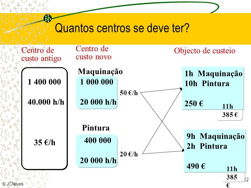 © JCNeves 12 Quantos centros se deve ter? Centro de custo antigo Objecto de custeio Maquinação Pintura 1 000 000 20 000 h/h 400 000 20 000 h/h 1 400 0