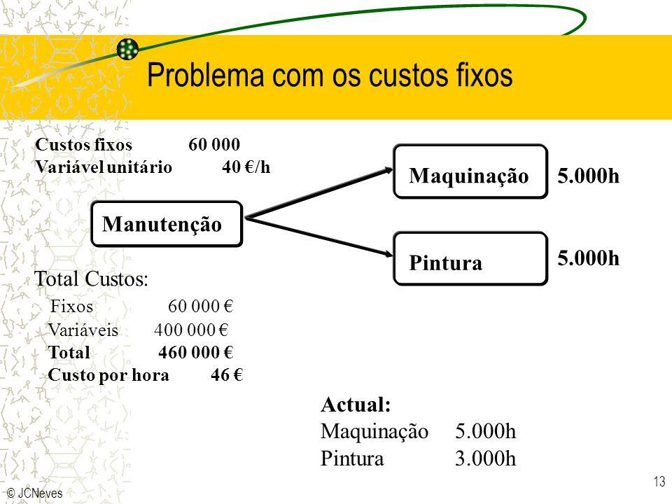 © JCNeves 13 Problema com os custos fixos Manutenção Maquinação Pintura Custos fixos 60 000 Variável unitário 40 /h 5.000h Total Custos: Fixos60 000 V