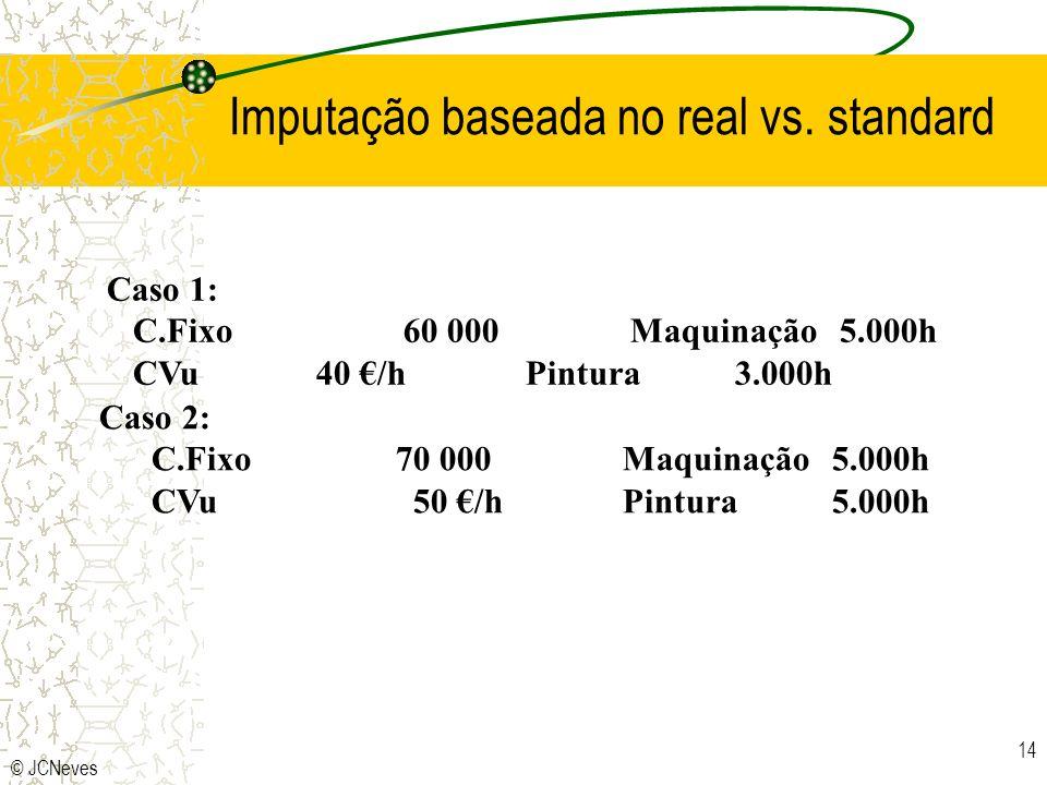 © JCNeves 14 Imputação baseada no real vs. standard Caso 1: C.Fixo 60 000 Maquinação 5.000h CVu 40 /h Pintura 3.000h Caso 2: C.Fixo 70 000 Maquinação5