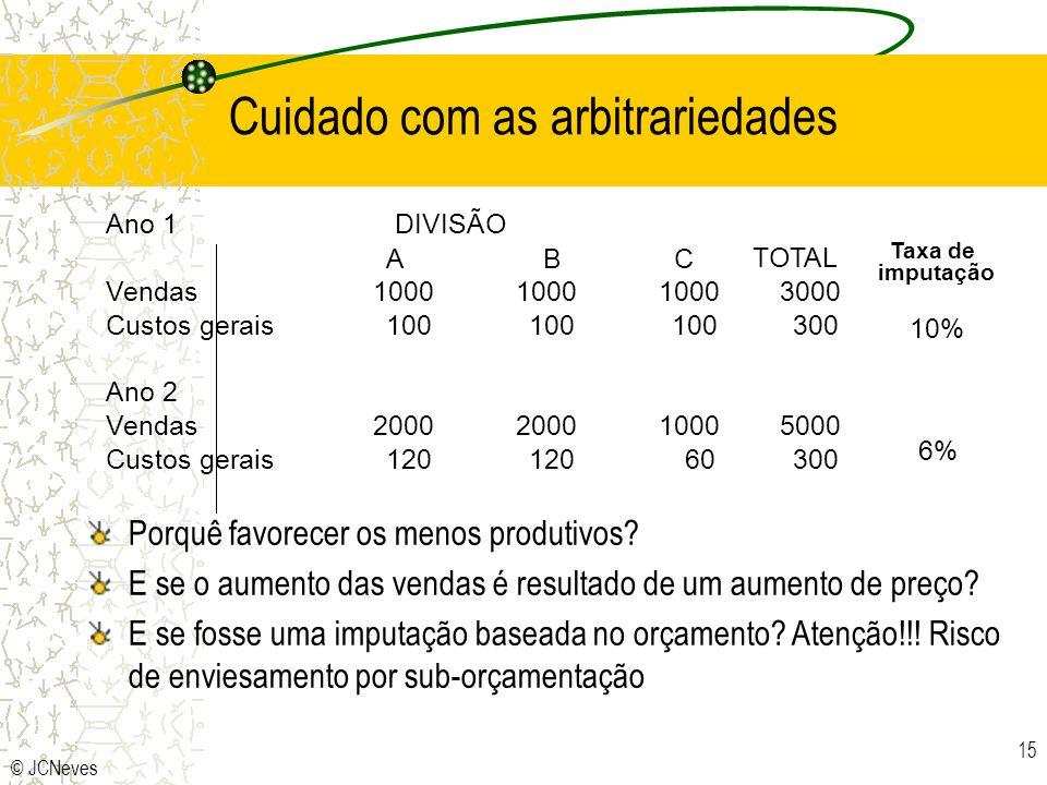© JCNeves 15 Cuidado com as arbitrariedades DIVISÃOAno 1 Taxa de imputação ABC TOTAL Vendas1000 3000 Custos gerais100 300 10% Ano 2 Vendas2000 1000500