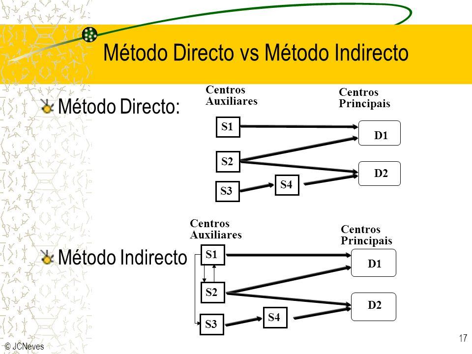 © JCNeves 17 Método Directo vs Método Indirecto Método Directo: Método Indirecto S1 S2 S3 S4 D1 D2 Centros Auxiliares Centros Principais S1 S2 S3 S4 D