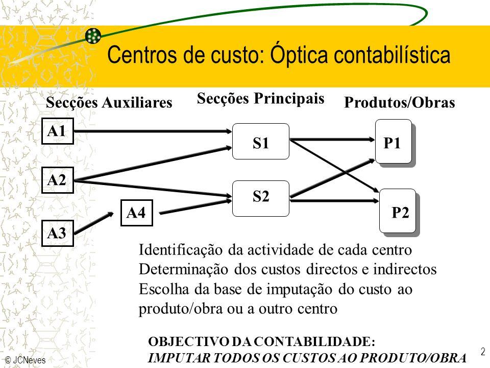 © JCNeves 2 Identificação da actividade de cada centro Determinação dos custos directos e indirectos Escolha da base de imputação do custo ao produto/