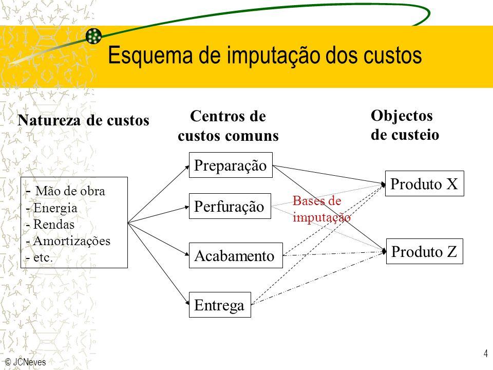 © JCNeves 4 Esquema de imputação dos custos - Mão de obra - Energia - Rendas - Amortizações - etc. Centros de custos comuns Preparação Perfuração Acab