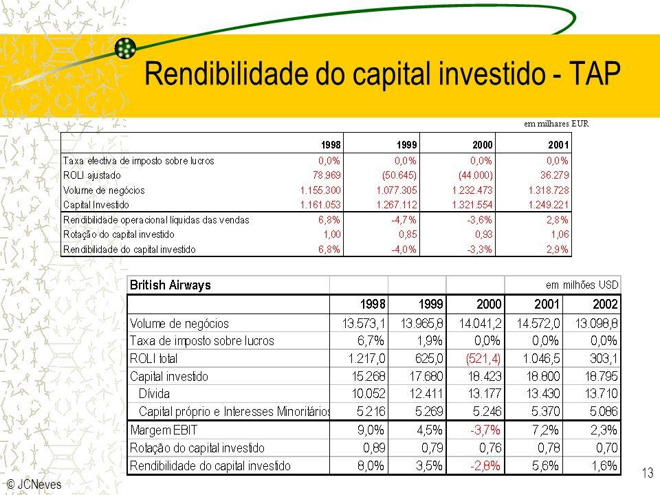 © JCNeves 13 Rendibilidade do capital investido - TAP em milhares EUR