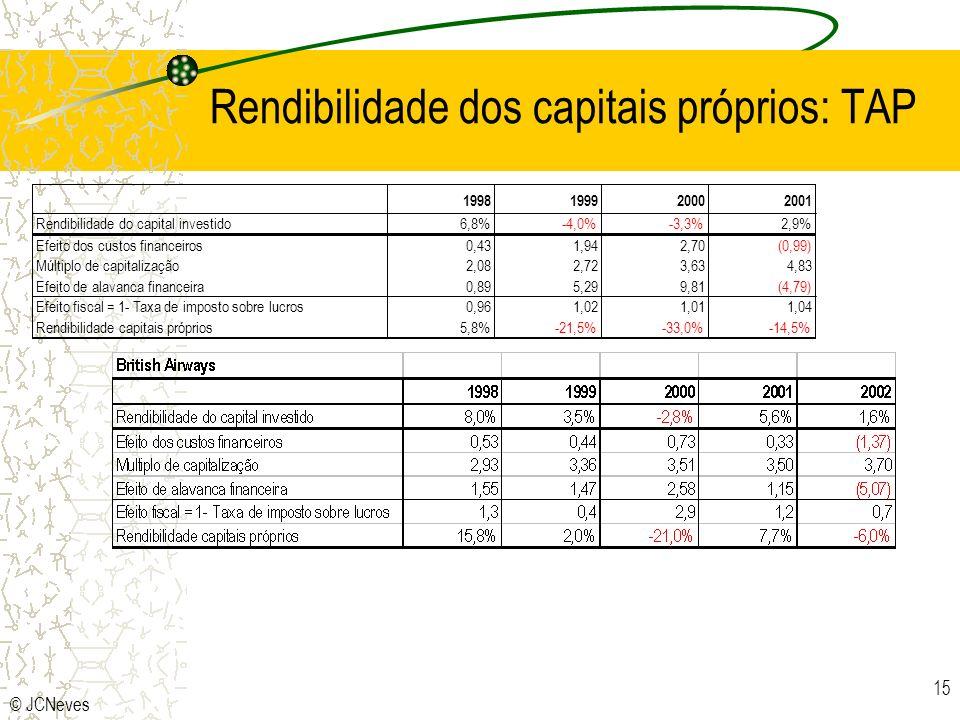 © JCNeves 15 Rendibilidade dos capitais próprios: TAP 1998199920002001 Rendibilidade do capital investido6,8%-4,0%-3,3%2,9% Efeito dos custos financeiros0,431,942,70(0,99) Múltiplo de capitalização2,082,723,634,83 Efeito de alavanca financeira0,895,299,81(4,79) Efeito fiscal = 1- Taxa de imposto sobre lucros0,961,021,011,04 Rendibilidade capitais próprios5,8%-21,5%-33,0%-14,5%