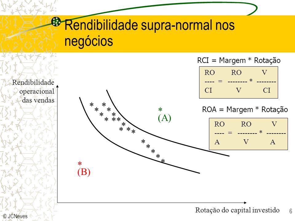 © JCNeves 6 * * * * * * * * * * * * * * * * * * * (A) * (B) Rotação do capital investido Rendibilidade operacional das vendas Rendibilidade supra-normal nos negócios RCI = Margem * Rotação RO RO V ---- = -------- * -------- CI V CI ROA = Margem * Rotação RO RO V ---- = -------- * -------- A V A