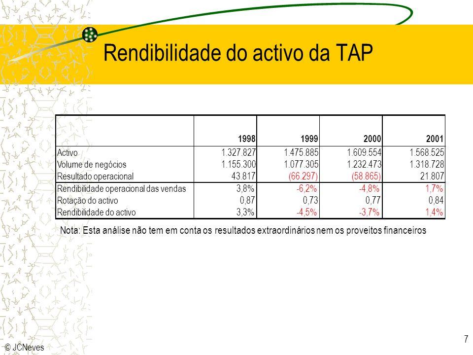 © JCNeves 7 Rendibilidade do activo da TAP 1998199920002001 Activo1.327.8271.475.8851.609.5541.568.525 Volume de negócios1.155.3001.077.3051.232.4731.318.728 Resultado operacional43.817(66.297)(58.865)21.807 Rendibilidade operacional das vendas3,8%-6,2%-4,8%1,7% Rotação do activo0,870,730,770,84 Rendibilidade do activo3,3%-4,5%-3,7%1,4% Nota: Esta análise não tem em conta os resultados extraordinários nem os proveitos financeiros