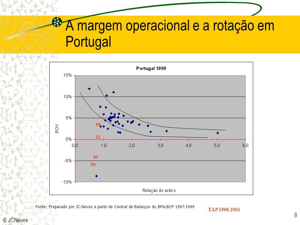 © JCNeves 8 A margem operacional e a rotação em Portugal Fonte: Preparado por JC.Neves a partir de Central de Balanços do BPA/BCP 1997-1999 98 99 00 01 TAP 1998-2001