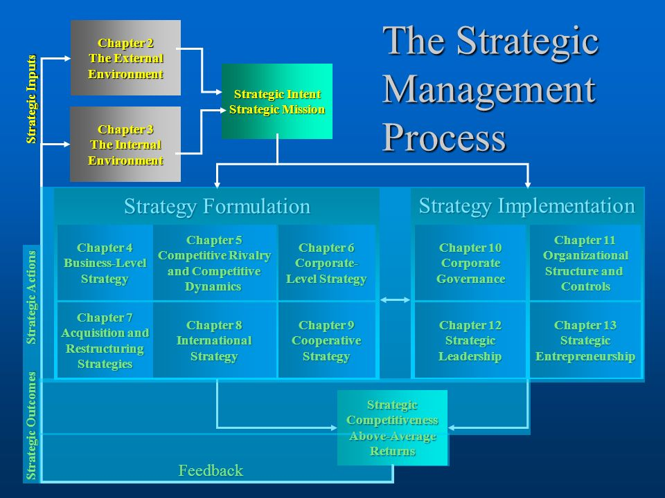 1 Strategy Implementation Chapter 11 Chapter 11 Organizational Structure and Structure and Controls Chapter 10 Chapter 10 Corporate Governance Chapter