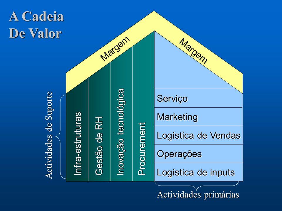 11 Serviço Marketing Logística de Vendas Operações Logística de inputs Infra-estruturas Gestão de RH Inovação tecnológica Procurement Margem Actividad