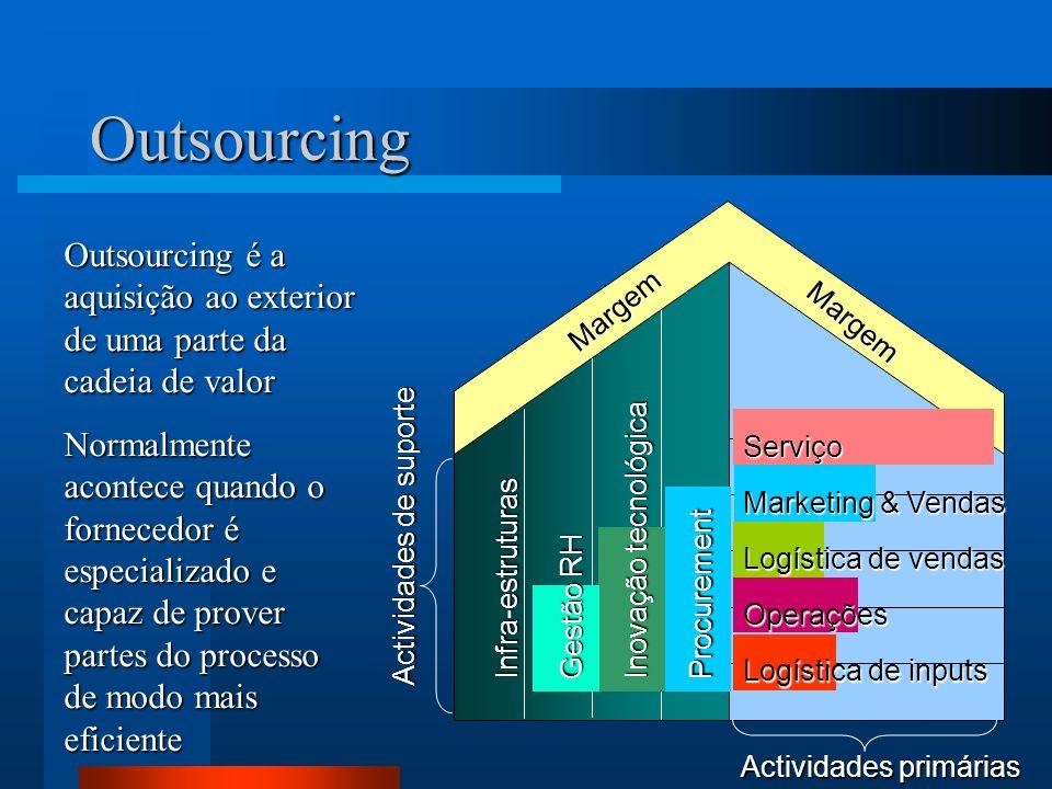 12 Margem Margem Actividades primárias Actividades de suporte Outsourcing Outsourcing é a aquisição ao exterior de uma parte da cadeia de valor Normal