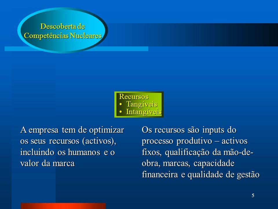 5 Descoberta de Competências Nucleares Recursos TangíveisTangíveis IntangíveisIntangíveis A empresa tem de optimizar os seus recursos (activos), inclu
