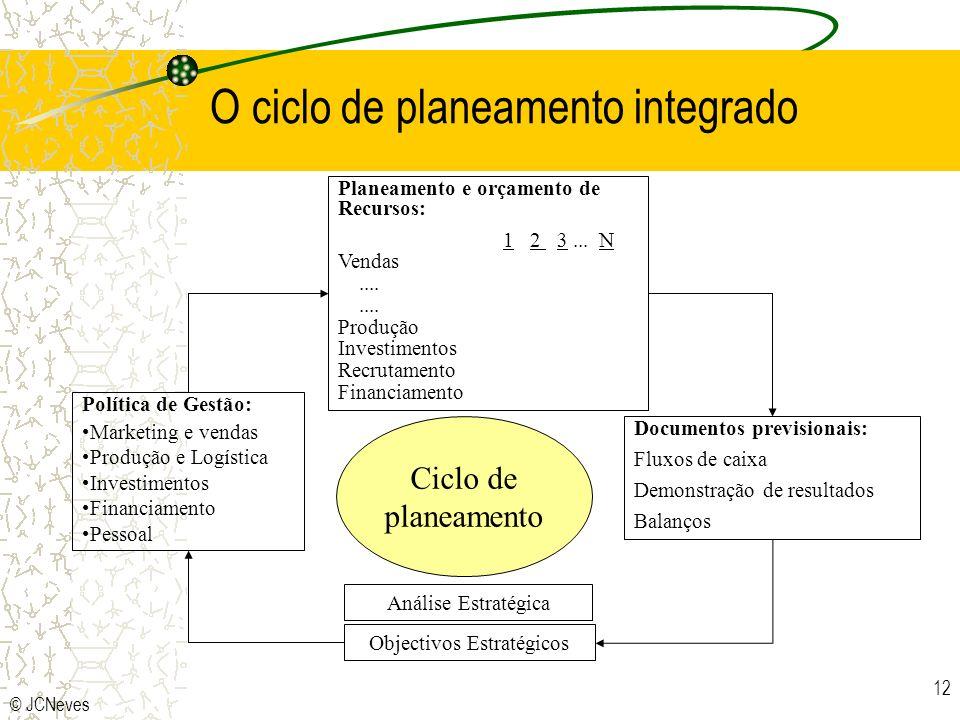 © JCNeves 12 O ciclo de planeamento integrado Política de Gestão: Marketing e vendas Produção e Logística Investimentos Financiamento Pessoal Análise