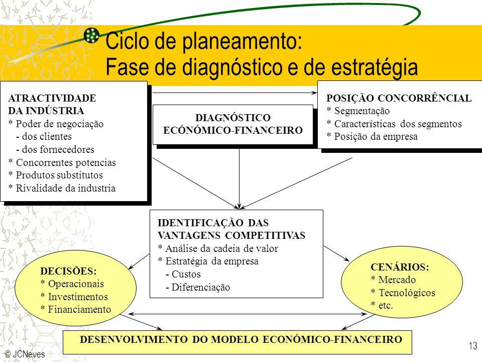© JCNeves 13 Ciclo de planeamento: Fase de diagnóstico e de estratégia ATRACTIVIDADE DA INDÚSTRIA * Poder de negociação - dos clientes - dos fornecedo