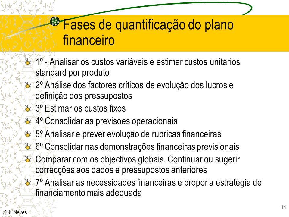 © JCNeves 14 Fases de quantificação do plano financeiro 1º - Analisar os custos variáveis e estimar custos unitários standard por produto 2º Análise d