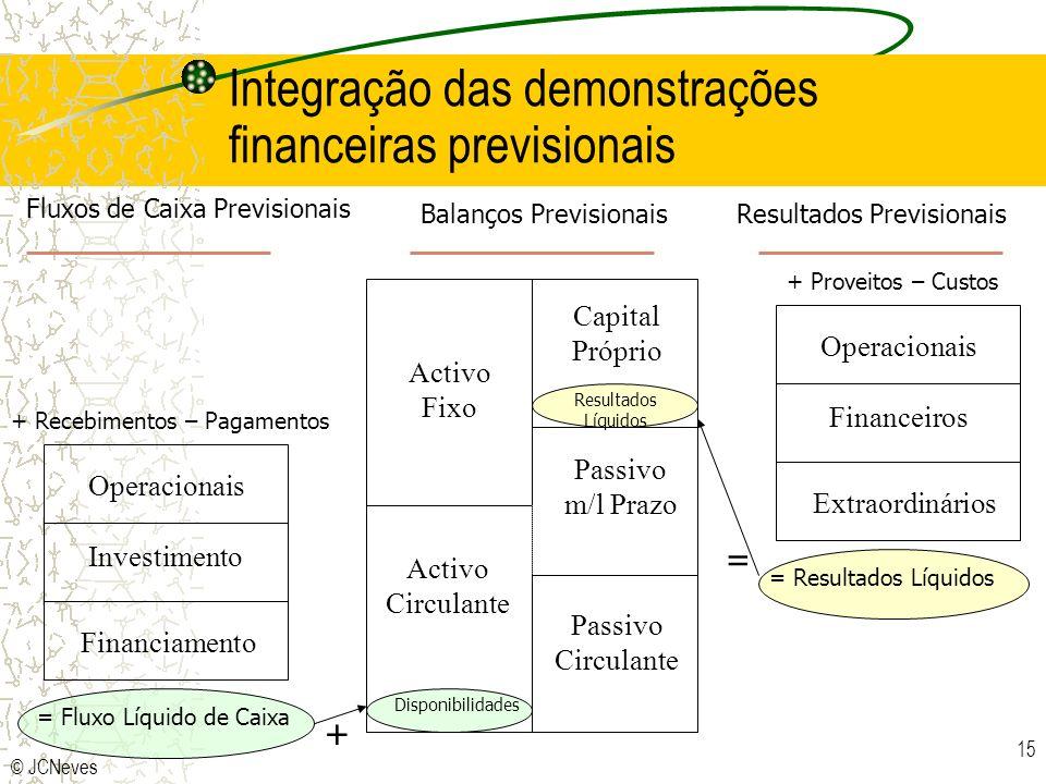 © JCNeves 15 Integração das demonstrações financeiras previsionais Activo Fixo Activo Circulante Capital Próprio Passivo m/l Prazo Passivo Circulante