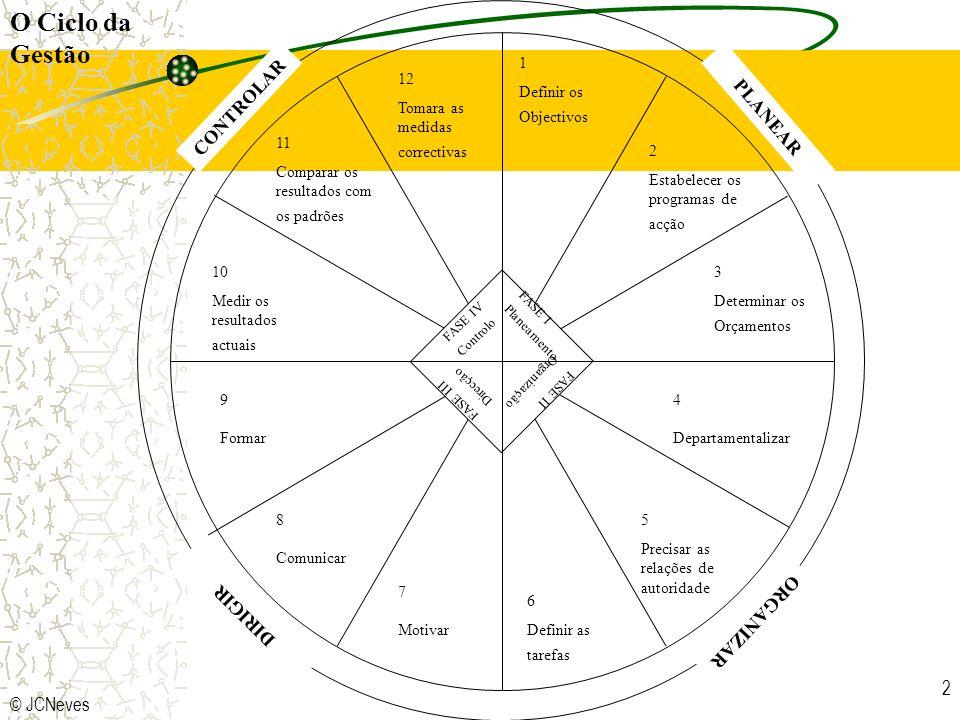 © JCNeves 2 FASE IV Controlo FASE II Organização FASE I Planeamento FASE III Direcção 1 Definir os Objectivos 2 Estabelecer os programas de acção 5 Pr
