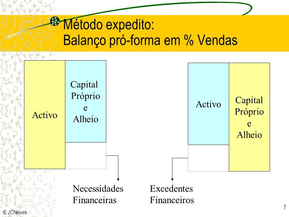 © JCNeves 7 Método expedito: Balanço pró-forma em % Vendas Activo Capital Próprio e Alheio Capital Próprio e Alheio Activo Necessidades Financeiras Ex