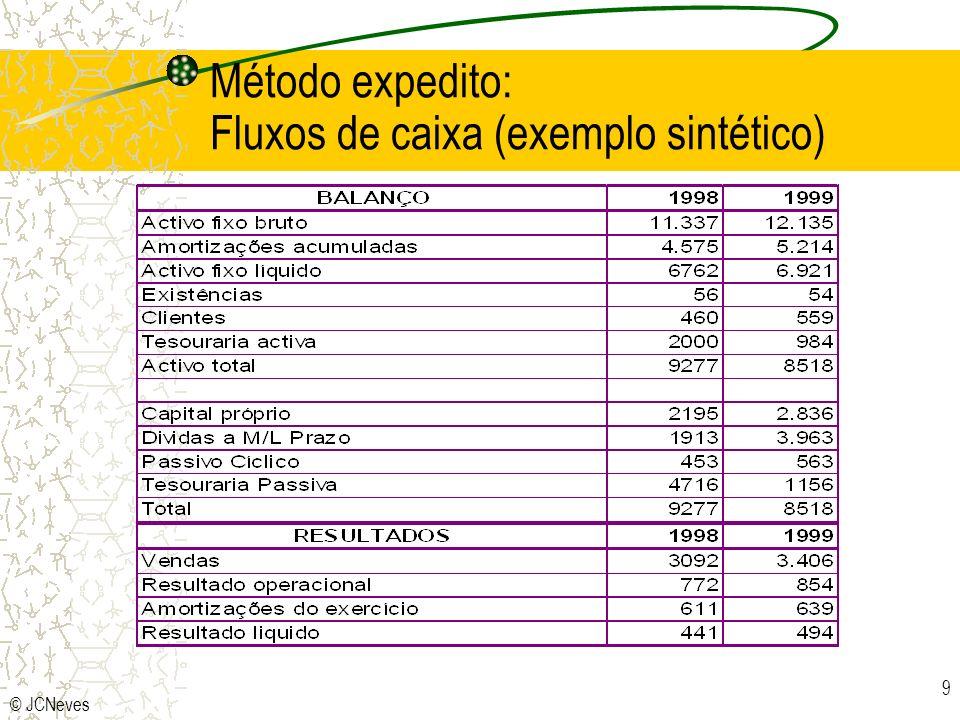 © JCNeves 9 Método expedito: Fluxos de caixa (exemplo sintético)