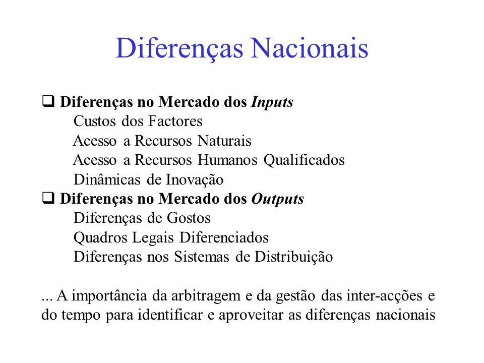 Diferenças Nacionais Diferenças no Mercado dos Inputs Custos dos Factores Acesso a Recursos Naturais Acesso a Recursos Humanos Qualificados Dinâmicas