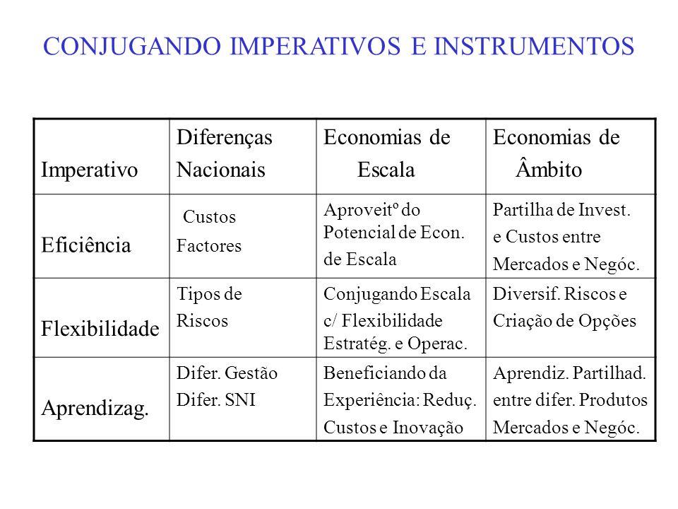 Imperativo Diferenças Nacionais Economias de Escala Economias de Âmbito Eficiência Custos Factores Aproveitº do Potencial de Econ. de Escala Partilha
