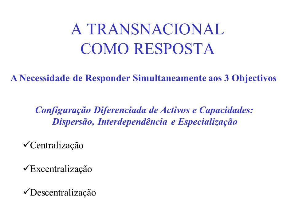 A TRANSNACIONAL COMO RESPOSTA A Necessidade de Responder Simultaneamente aos 3 Objectivos Configuração Diferenciada de Activos e Capacidades: Dispersã
