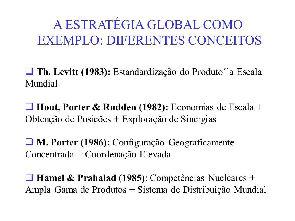 A ESTRATÉGIA GLOBAL COMO EXEMPLO: DIFERENTES CONCEITOS Th. Levitt (1983): Estandardização do Produto´`a Escala Mundial Hout, Porter & Rudden (1982): E