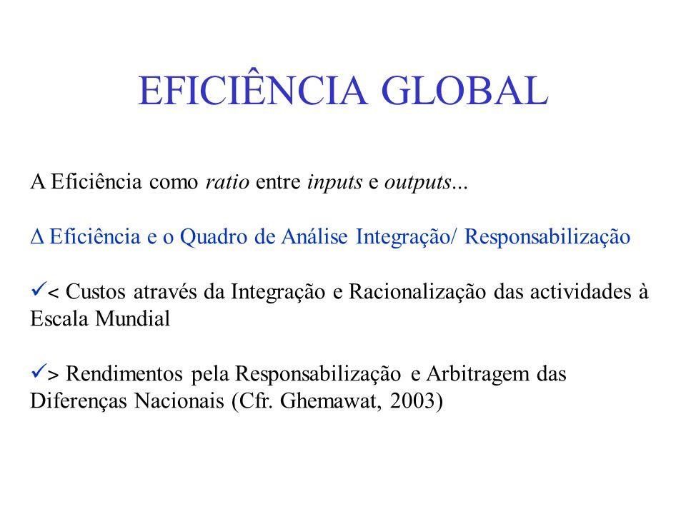 EFICIÊNCIA GLOBAL A Eficiência como ratio entre inputs e outputs... Δ Eficiência e o Quadro de Análise Integração/ Responsabilização ˂ Custos através