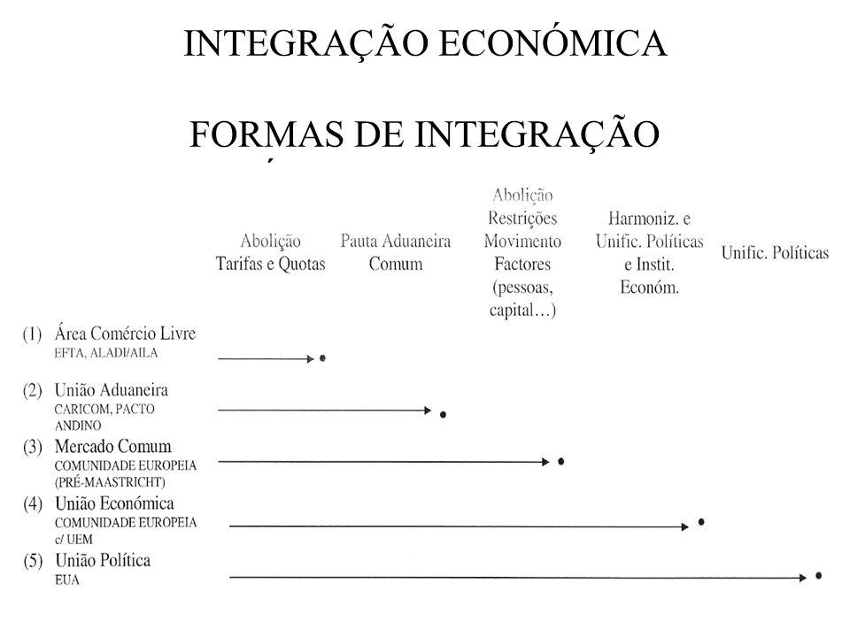 INTEGRAÇÃO ECONÓMICA FORMAS DE INTEGRAÇÃO ECONÓMICA INTERNACIONAL