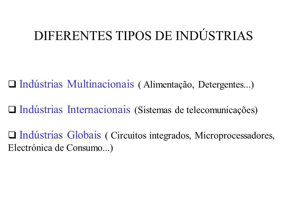 DIFERENTES TIPOS DE INDÚSTRIAS Indústrias Multinacionais ( Alimentação, Detergentes...) Indústrias Internacionais (Sistemas de telecomunicações) Indústrias Globais ( Circuitos integrados, Microprocessadores, Electrónica de Consumo...)