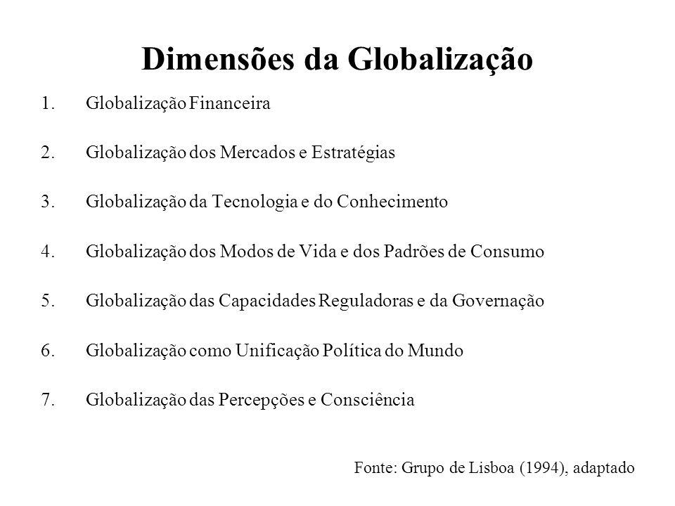 Dimensões da Globalização 1.Globalização Financeira 2.Globalização dos Mercados e Estratégias 3.Globalização da Tecnologia e do Conhecimento 4.Globalização dos Modos de Vida e dos Padrões de Consumo 5.Globalização das Capacidades Reguladoras e da Governação 6.Globalização como Unificação Política do Mundo 7.Globalização das Percepções e Consciência Fonte: Grupo de Lisboa (1994), adaptado
