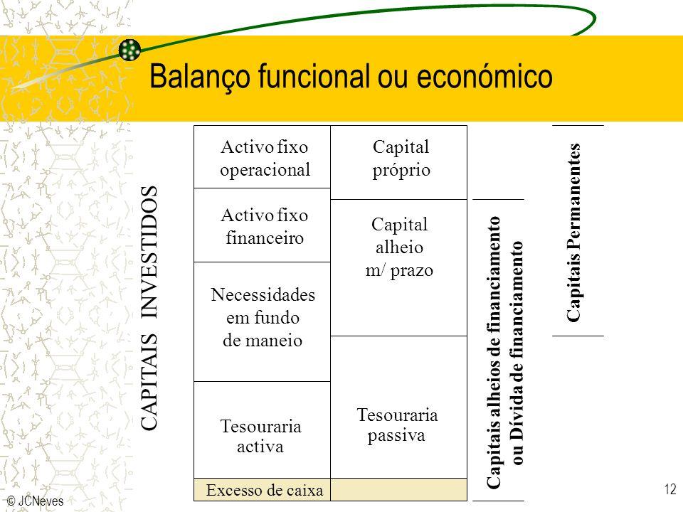 © JCNeves 12 Balanço funcional ou económico Activo fixo operacional Necessidades em fundo de maneio Tesouraria activa Capital próprio Capital alheio m