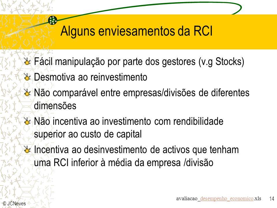 © JCNeves 14 Alguns enviesamentos da RCI Fácil manipulação por parte dos gestores (v.g Stocks) Desmotiva ao reinvestimento Não comparável entre empres