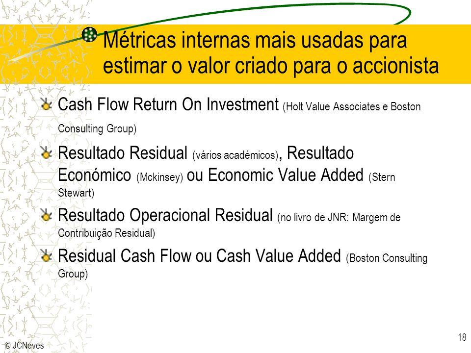 © JCNeves 18 Métricas internas mais usadas para estimar o valor criado para o accionista Cash Flow Return On Investment (Holt Value Associates e Bosto