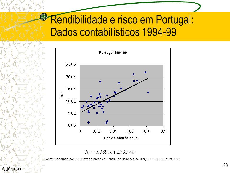 © JCNeves 20 Rendibilidade e risco em Portugal: Dados contabilísticos 1994-99 Fonte: Elaborado por J.C. Neves a partir da Central de Balanços do BPA/B